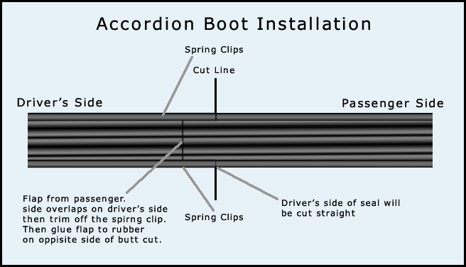 Accodion Boot Installation Guide